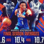 """ウエストブルックの年間トリプルダブルの""""偉業""""は本当に価値があるのか?【NBA 2016-17】"""