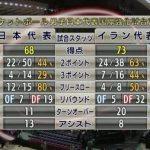 国際強化試合2戦目、日本はイランに68-73と競り負け対戦成績を1勝1敗で終える