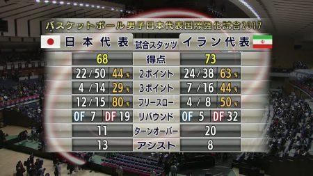 国際強化試合2戦目、日本はイランに68-73と競り負けは1勝1敗の成績で終える