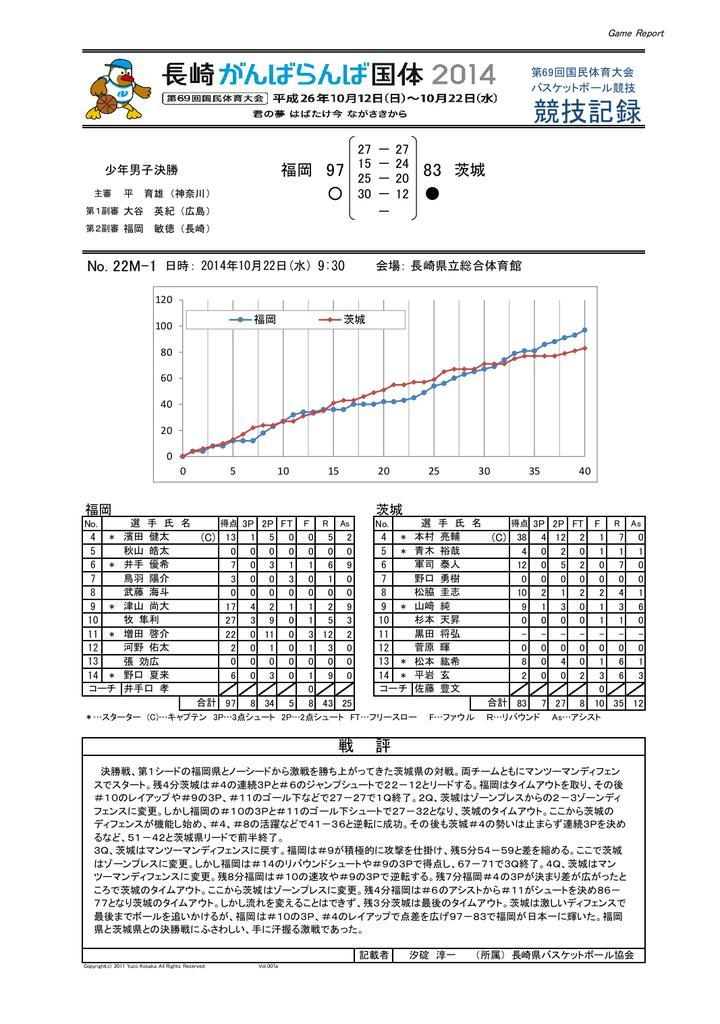男子優勝は福岡!!!