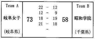 岐阜女子(岐阜) 73-58 昭和学院(千葉) (2)