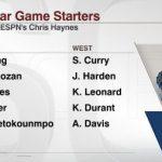 2017年NBAオールスターの先発メンバーが発表!西の先発ガードはカリー&ハーデン