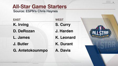 2017年NBAオールスターの先発メンバーが発表!ヤニス・アデトクンボが初出場でスタメンへ