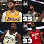 NBA 2K20のレーティングが発表!チームトップはLAL、選手トップはレブロンとレナード