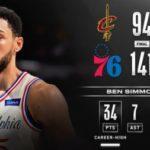 【NBA】タンクしてるチームが多いせいか大差の試合が多すぎるわ