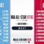 NBAオールスター2020のスターターが決定!レブロンとヤニスが2年連続でキャプテンに