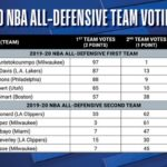 【NBA 2019-20】オールディフェンシブチーム発表!MILから3人が1st2ndに選出