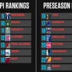 NBA 2017-18シーズンの順位予想をEPSNが発表!全体1位はGSW、東1位はBOS