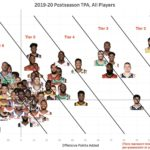 【NBA 2019-20】ポストシーズンのTPA(Total Point Added)グラフ
