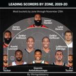 【NBA 2019-20】シュート位置別のスコアリングリーダー