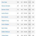 【NBA 2018】アイソレーションからの得点が多い選手